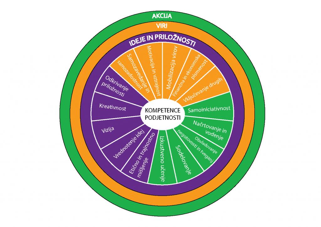kompetence-podjetnosti-KROGI